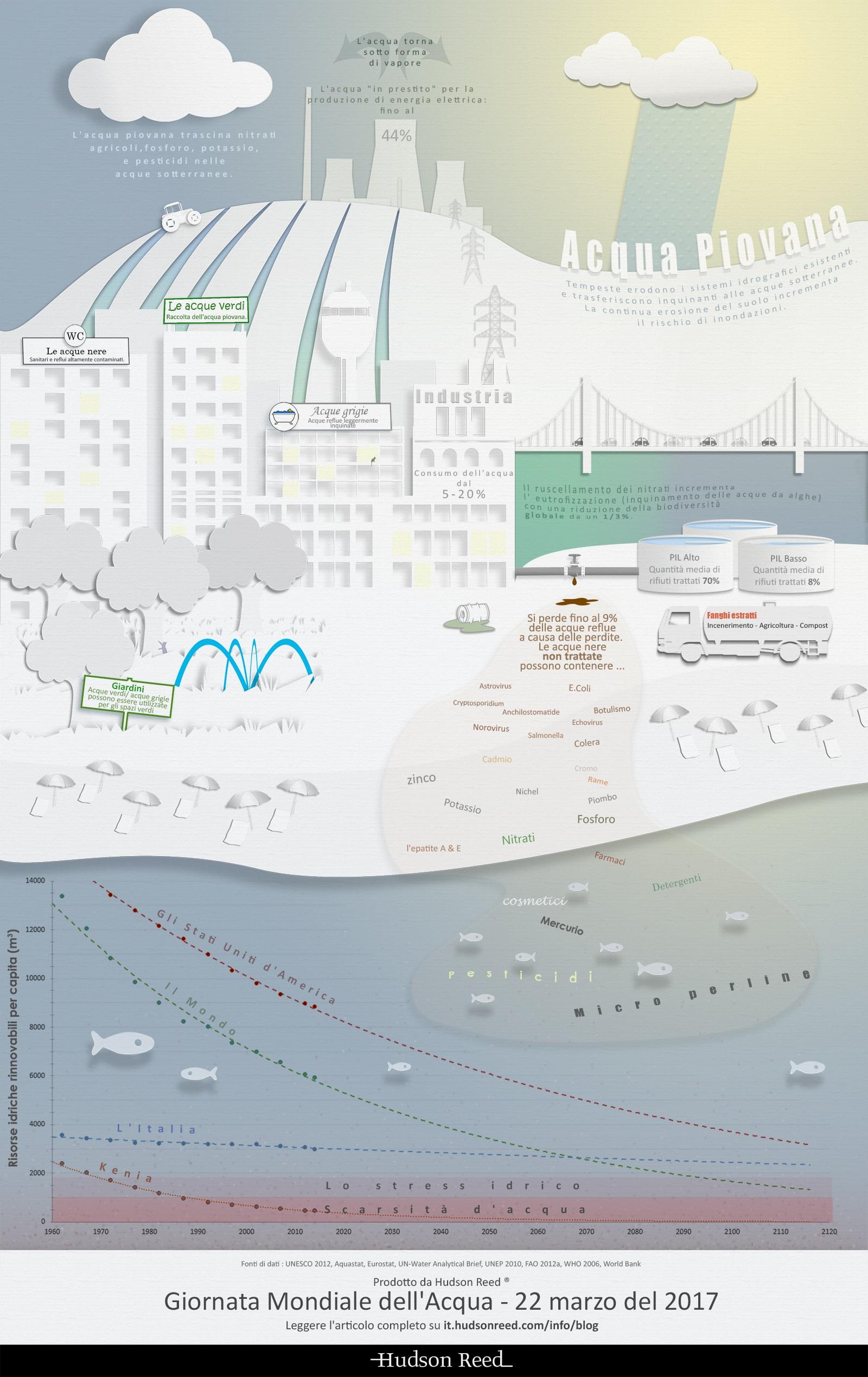 Infografica ciclo idrologico